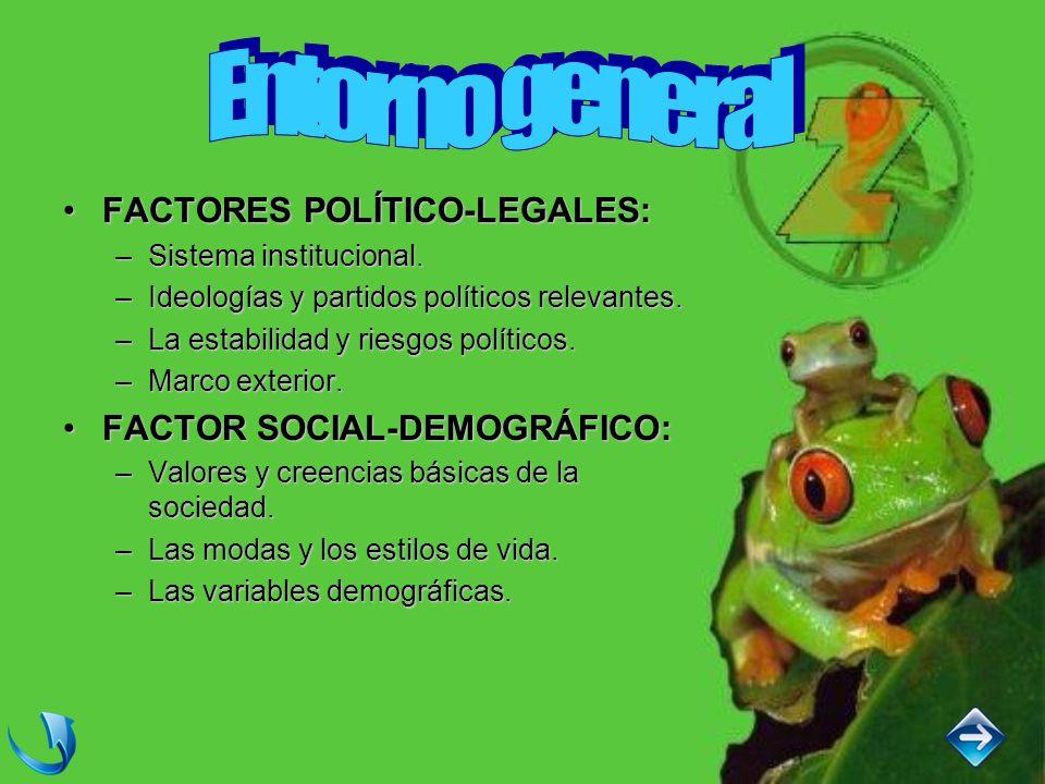 FACTORES POLÍTICO-LEGALES:FACTORES POLÍTICO-LEGALES: –Sistema institucional.