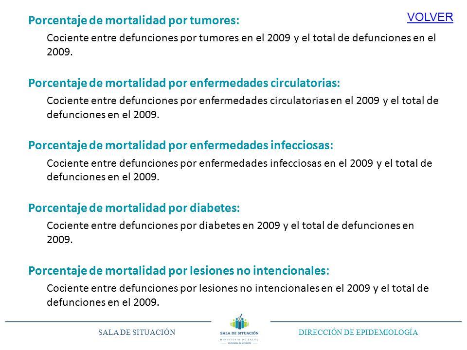 Porcentaje de mortalidad por tumores: Cociente entre defunciones por tumores en el 2009 y el total de defunciones en el 2009.