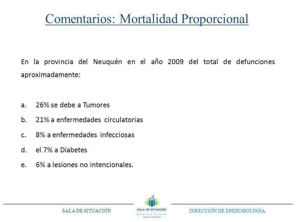 Comentarios: Mortalidad Proporcional En la provincia del Neuquén en el año 2009 del total de defunciones aproximadamente: a.26% se debe a Tumores b.21% a enfermedades circulatorias c.8% a enfermedades infecciosas d.el 7% a Diabetes e.6% a lesiones no intencionales.