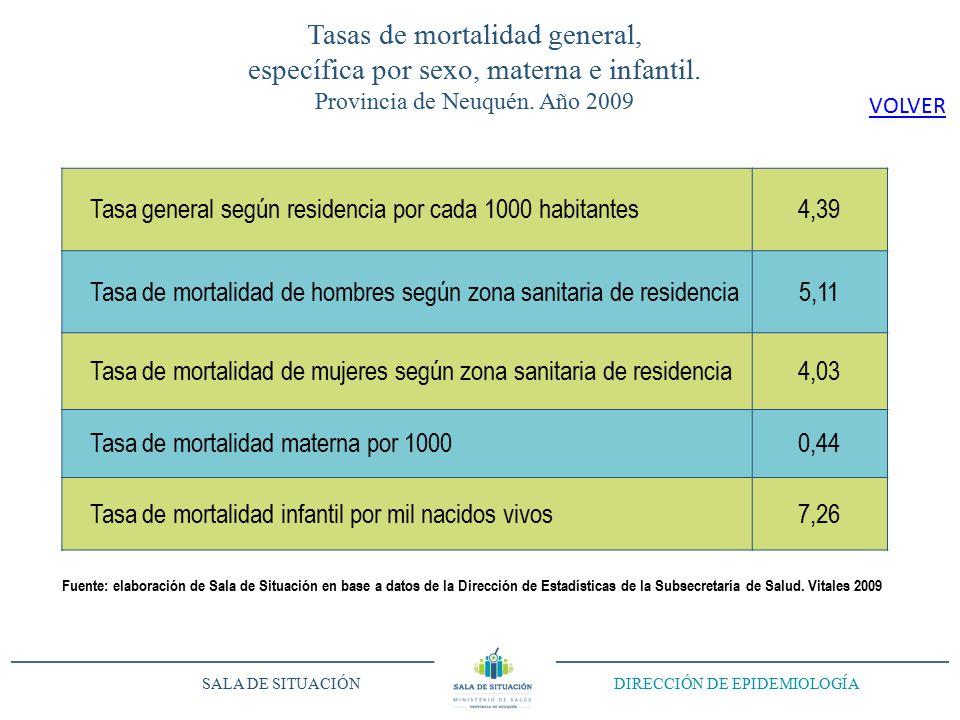 Tasas de mortalidad general, específica por sexo, materna e infantil.