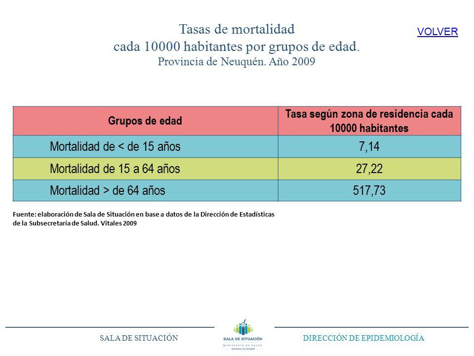 Tasas de mortalidad cada 10000 habitantes por grupos de edad.