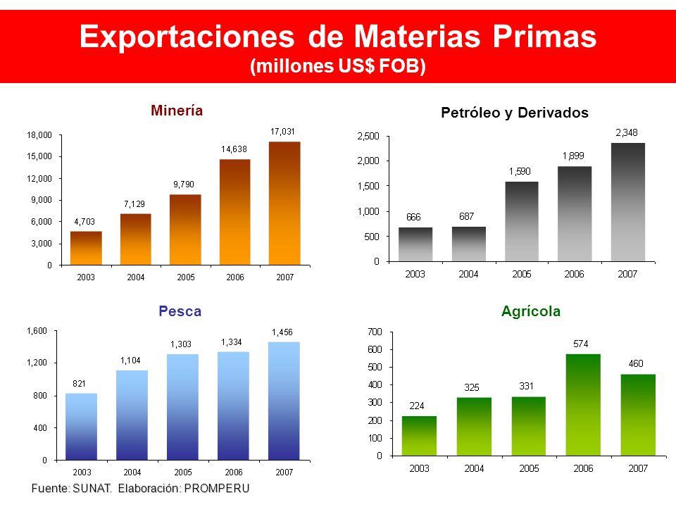 Exportaciones de Materias Primas (millones US$ FOB) Fuente: SUNAT.