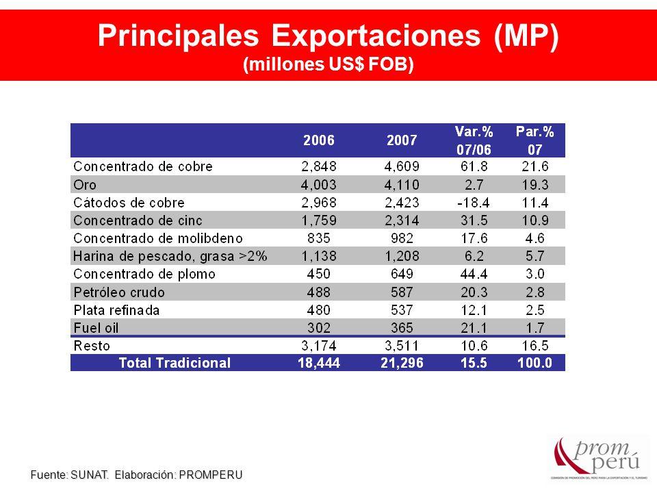 Principales Exportaciones (MP) (millones US$ FOB) Fuente: SUNAT. Elaboración: PROMPERU