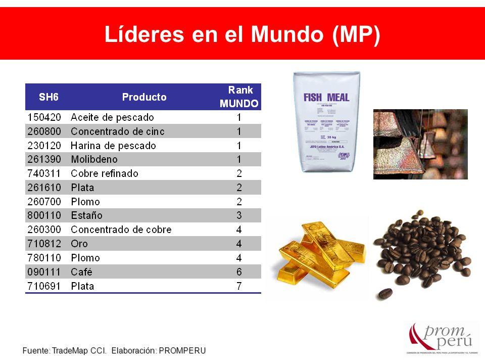Líderes en el Mundo (MP) Fuente: TradeMap CCI. Elaboración: PROMPERU
