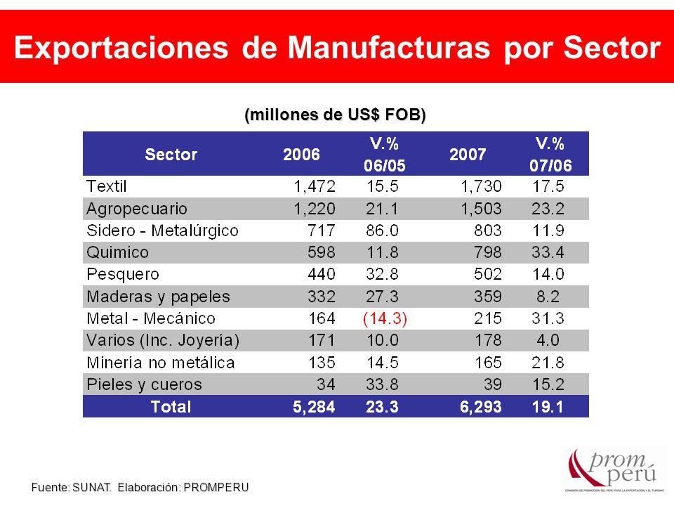 Exportaciones de Manufacturas por Sector Fuente: SUNAT. Elaboración: PROMPERU (millones de US$ FOB)