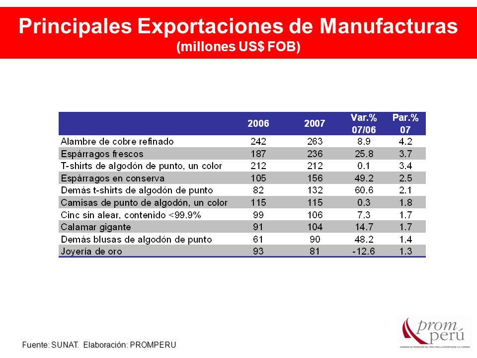 Principales Exportaciones de Manufacturas (millones US$ FOB) Fuente: SUNAT. Elaboración: PROMPERU