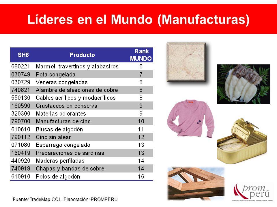 Líderes en el Mundo (Manufacturas) Fuente: TradeMap CCI. Elaboración: PROMPERU