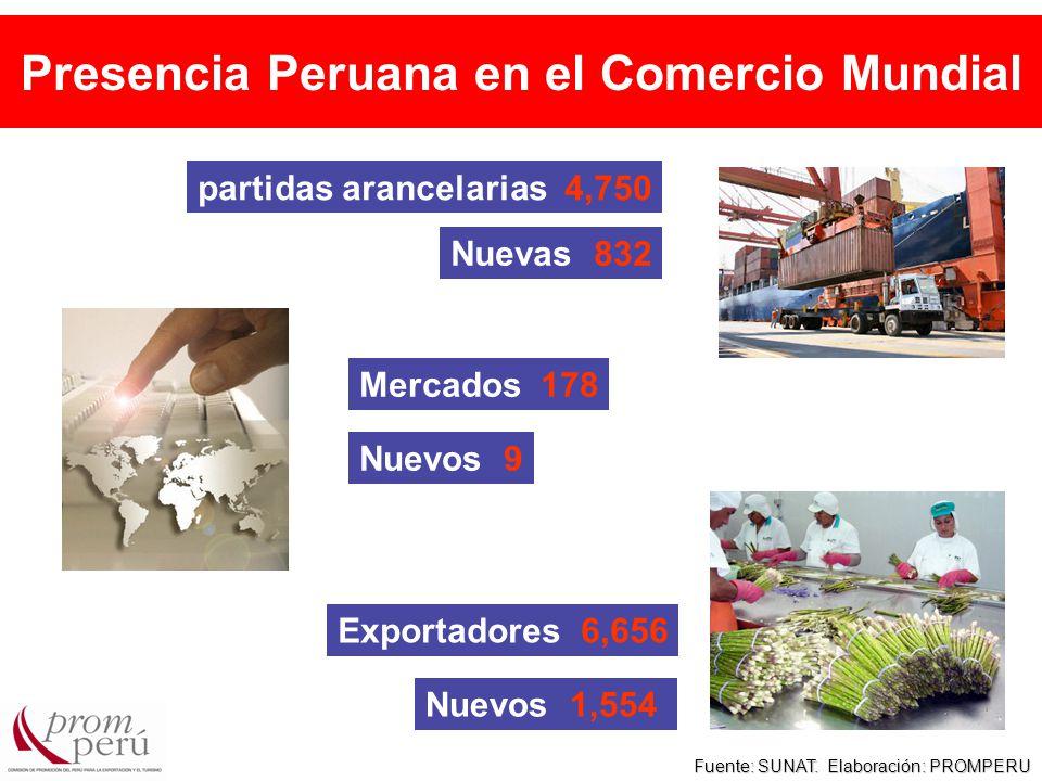 partidas arancelarias 4,750 Mercados 178 Exportadores 6,656 Fuente: SUNAT.