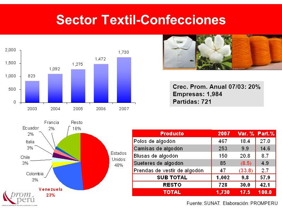 Sector Textil-Confecciones Fuente: SUNAT. Elaboración: PROMPERU Crec.