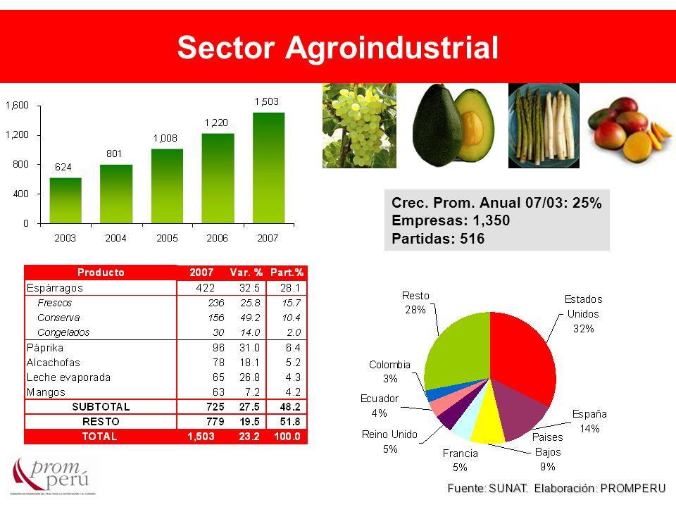 Sector Agroindustrial Fuente: SUNAT. Elaboración: PROMPERU Crec.