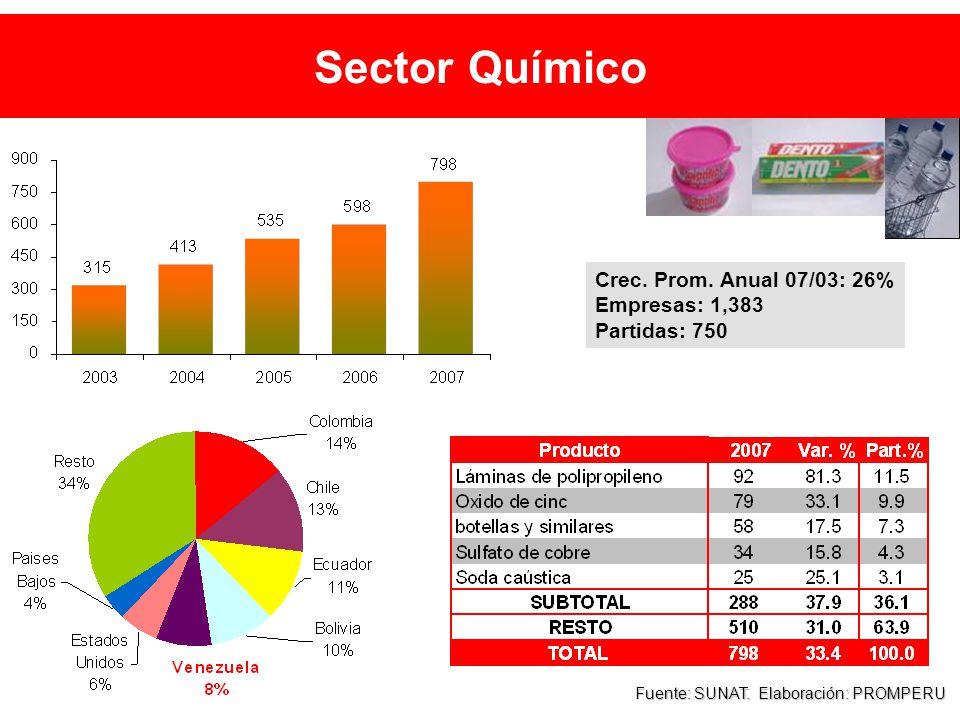 Sector Químico Fuente: SUNAT. Elaboración: PROMPERU Crec.