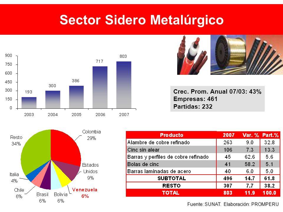 Sector Sidero Metalúrgico Fuente: SUNAT. Elaboración: PROMPERU Crec.