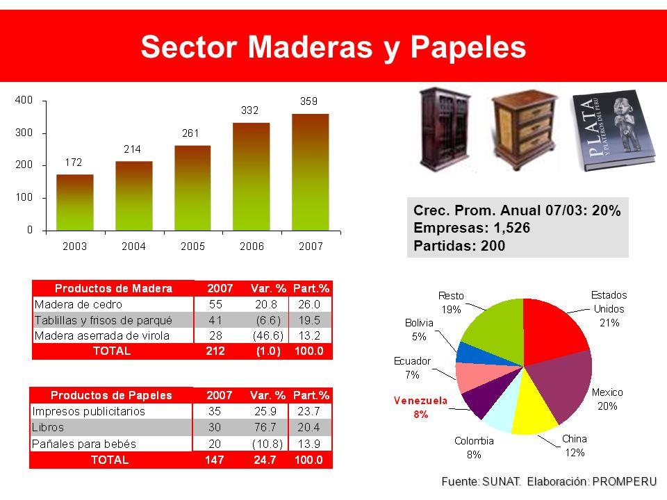 Sector Maderas y Papeles Fuente: SUNAT. Elaboración: PROMPERU Crec.