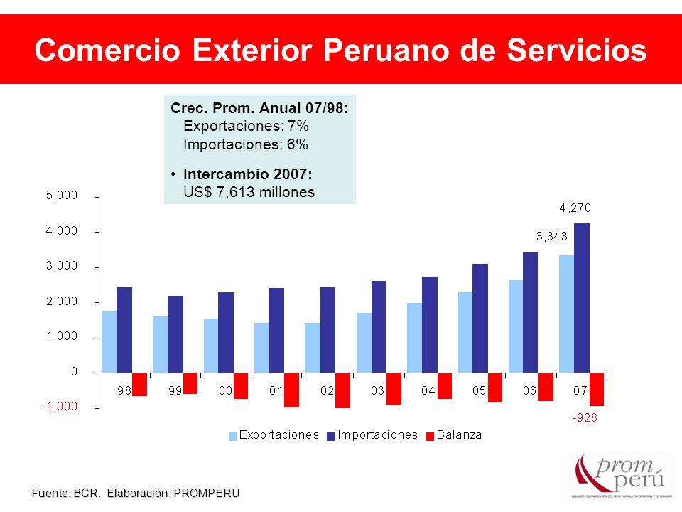 Comercio Exterior Peruano de Servicios Fuente: BCR.
