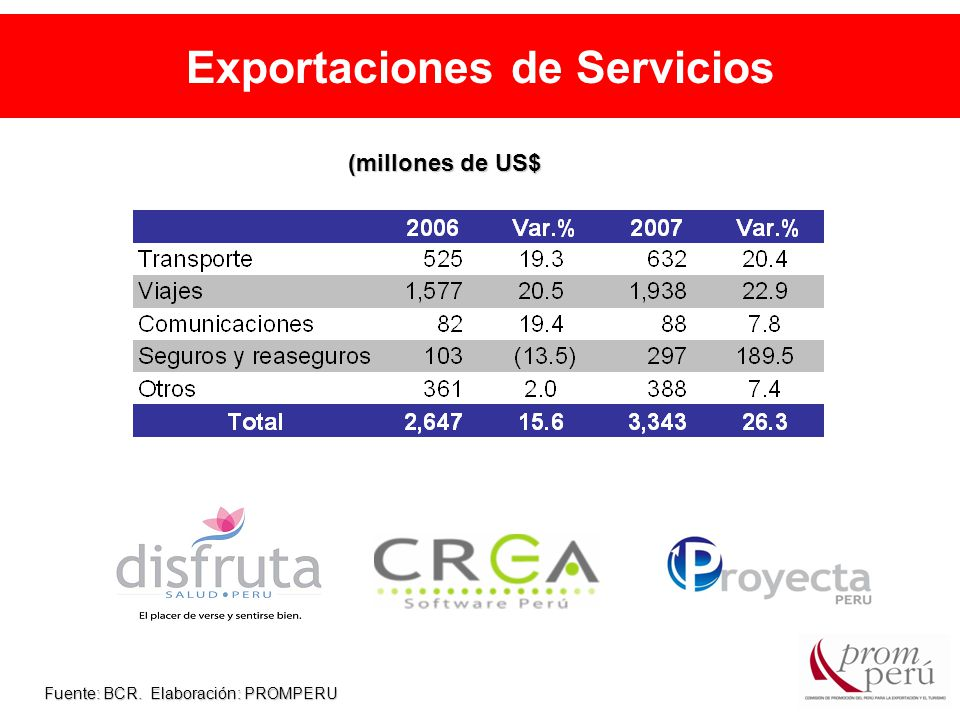 Exportaciones de Servicios Fuente: BCR. Elaboración: PROMPERU (millones de US$