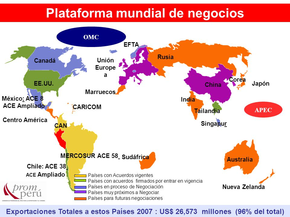Exportaciones Totales a estos Países 2007 : US$ 26,573 millones (96% del total) India Japón EFTA Unión Europe a MERCOSUR ACE 58 CAN Singapur China México: ACE 8 Centro América EE.UU.