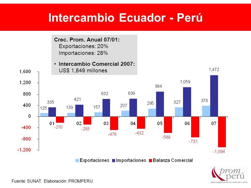 Intercambio Ecuador - Perú Fuente: SUNAT. Elaboración: PROMPERU Crec.