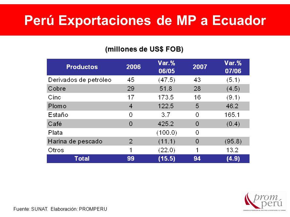 Perú Exportaciones de MP a Ecuador Fuente: SUNAT. Elaboración: PROMPERU (millones de US$ FOB)