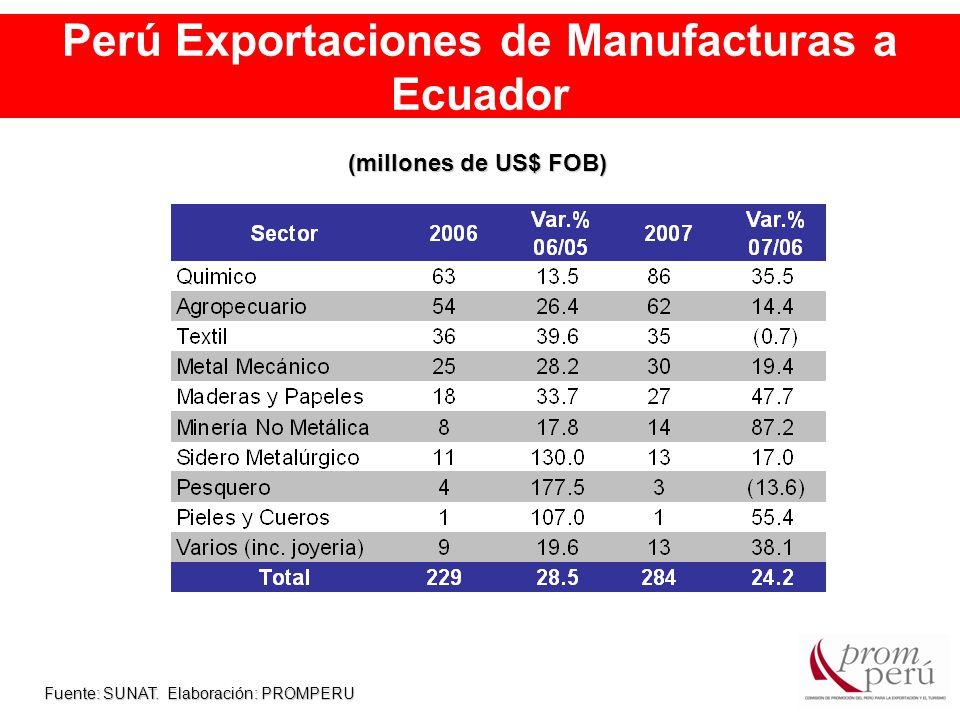 Perú Exportaciones de Manufacturas a Ecuador Fuente: SUNAT.