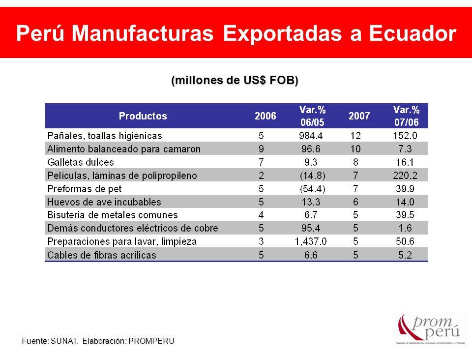Perú Manufacturas Exportadas a Ecuador Fuente: SUNAT. Elaboración: PROMPERU (millones de US$ FOB)