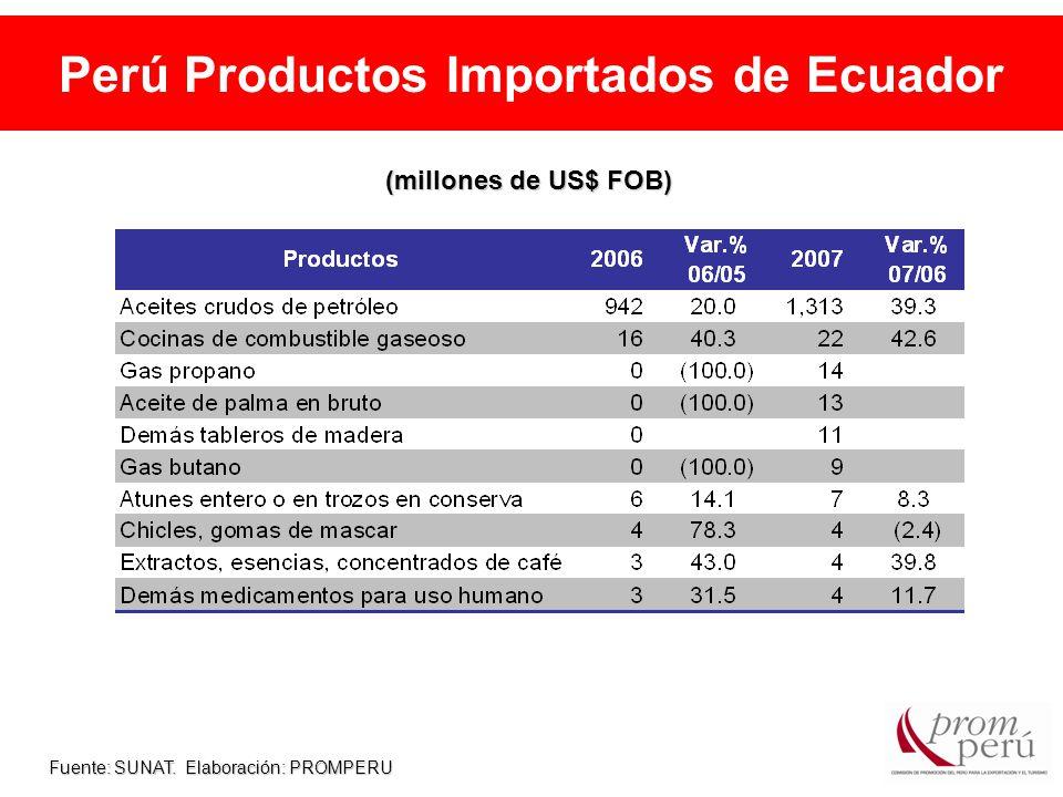 Perú Productos Importados de Ecuador Fuente: SUNAT. Elaboración: PROMPERU (millones de US$ FOB)