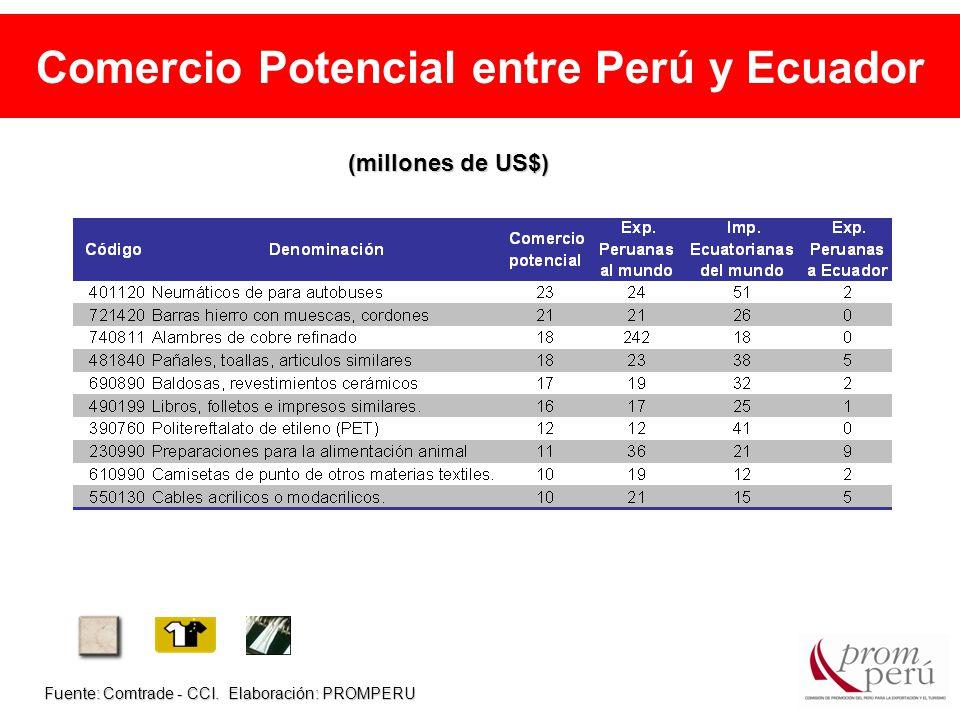 Comercio Potencial entre Perú y Ecuador Fuente: Comtrade - CCI.