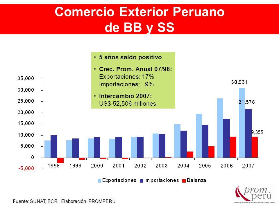 Comercio Exterior Peruano de BB y SS Fuente: SUNAT, BCR.