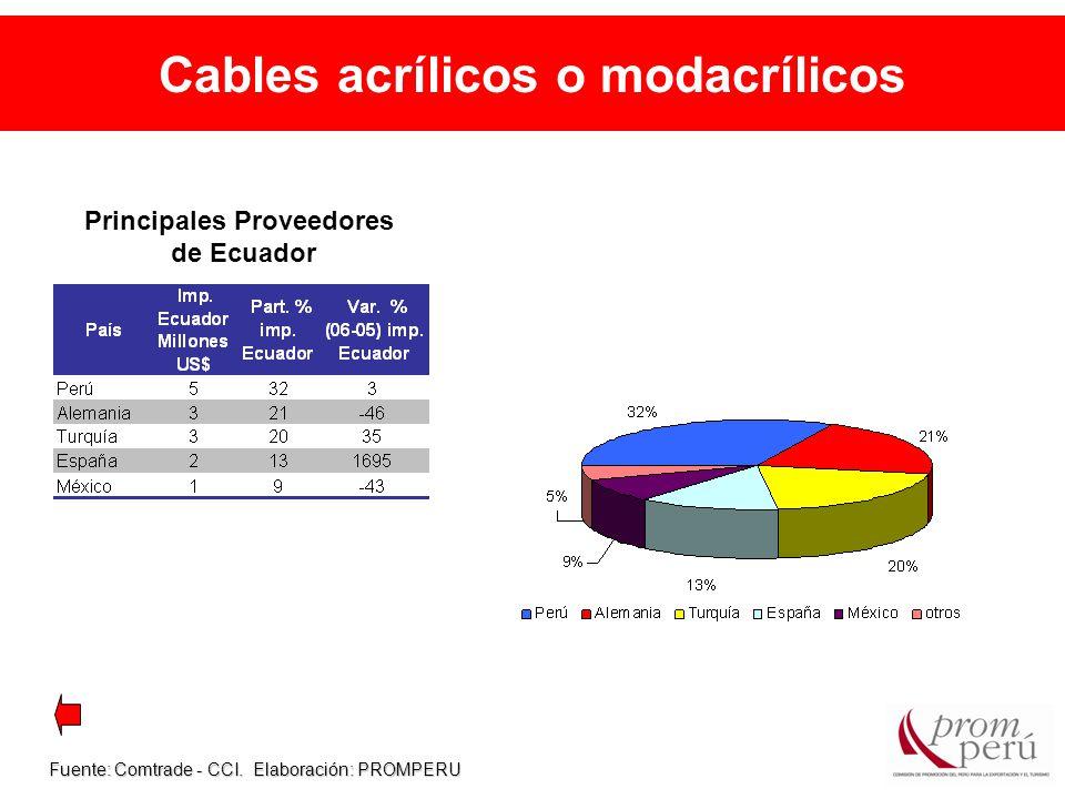 Cables acrílicos o modacrílicos Fuente: Comtrade - CCI.