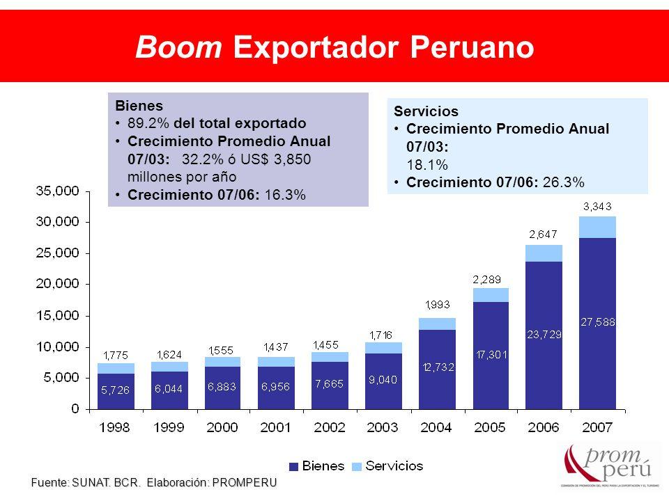 Boom Exportador Peruano Fuente: SUNAT. BCR.