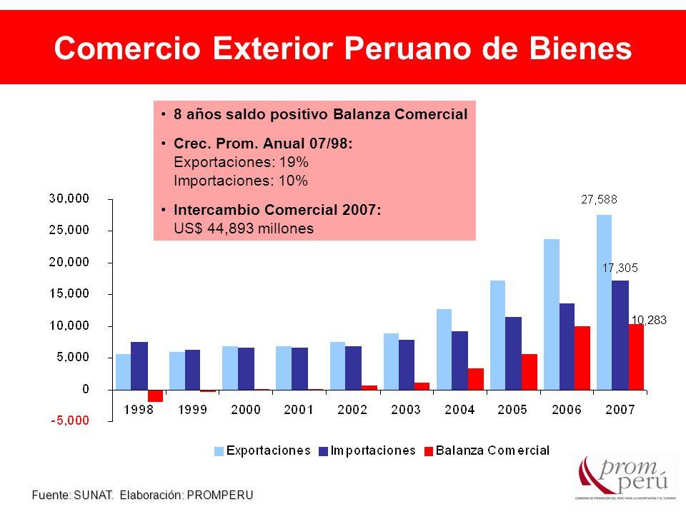 Comercio Exterior Peruano de Bienes Fuente: SUNAT.