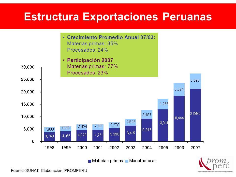 Estructura Exportaciones Peruanas Fuente: SUNAT.