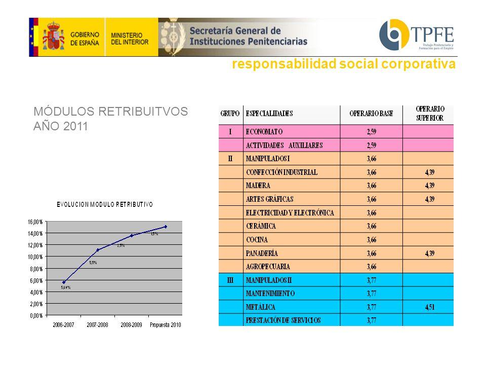 MÓDULOS RETRIBUITVOS AÑO 2011 responsabilidad social corporativa