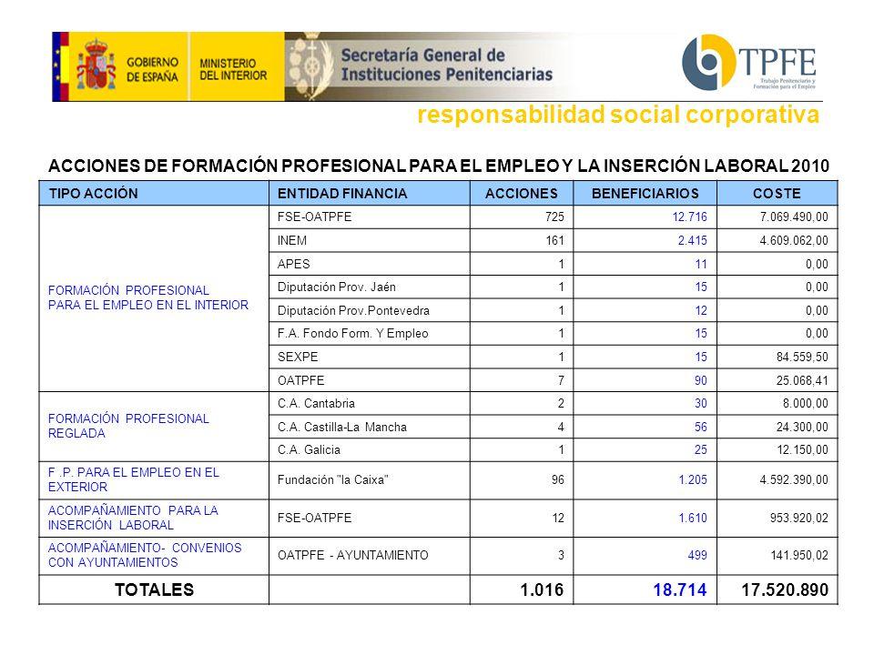 ACCIONES DE FORMACIÓN PROFESIONAL PARA EL EMPLEO Y LA INSERCIÓN LABORAL 2010 TIPO ACCIÓNENTIDAD FINANCIAACCIONESBENEFICIARIOSCOSTE FORMACIÓN PROFESIONAL PARA EL EMPLEO EN EL INTERIOR FSE-OATPFE72512.7167.069.490,00 INEM1612.4154.609.062,00 APES1110,00 Diputación Prov.
