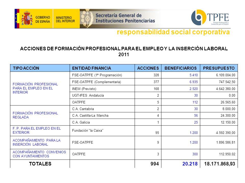 ACCIONES DE FORMACIÓN PROFESIONAL PARA EL EMPLEO Y LA INSERCIÓN LABORAL 2011 TIPO ACCIÓNENTIDAD FINANCIAACCIONESBENEFICIARIOSPRESUPUESTO FORMACIÓN PROFESIONAL PARA EL EMPLEO EN EL INTERIOR FSE-OATPFE (1ª Programación)3285.4106.109.004,00 FSE-OATPFE (Complementaria)3776.935747.542,50 INEM (Previsto)1682.5204.642.380,00 UGT-IFES Andalucía2300,00 OATPFE511226.565,60 FORMACIÓN PROFESIONAL REGLADA C.A.