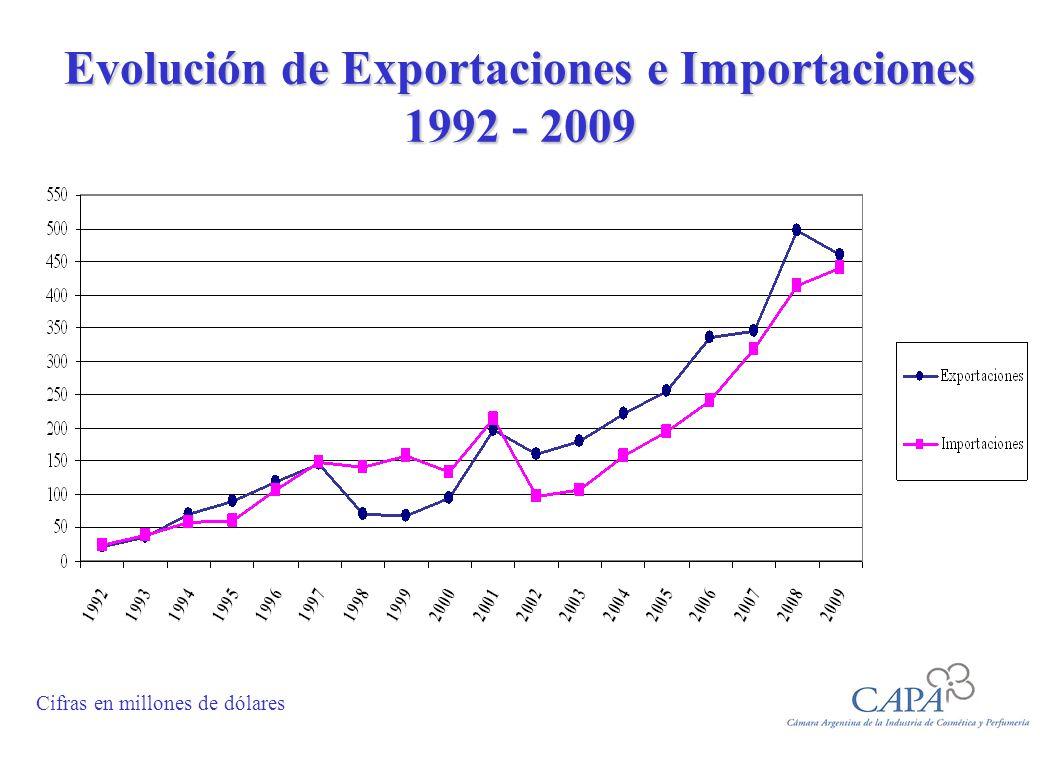 Evolución de Exportaciones e Importaciones 1992 - 2009 Cifras en millones de dólares
