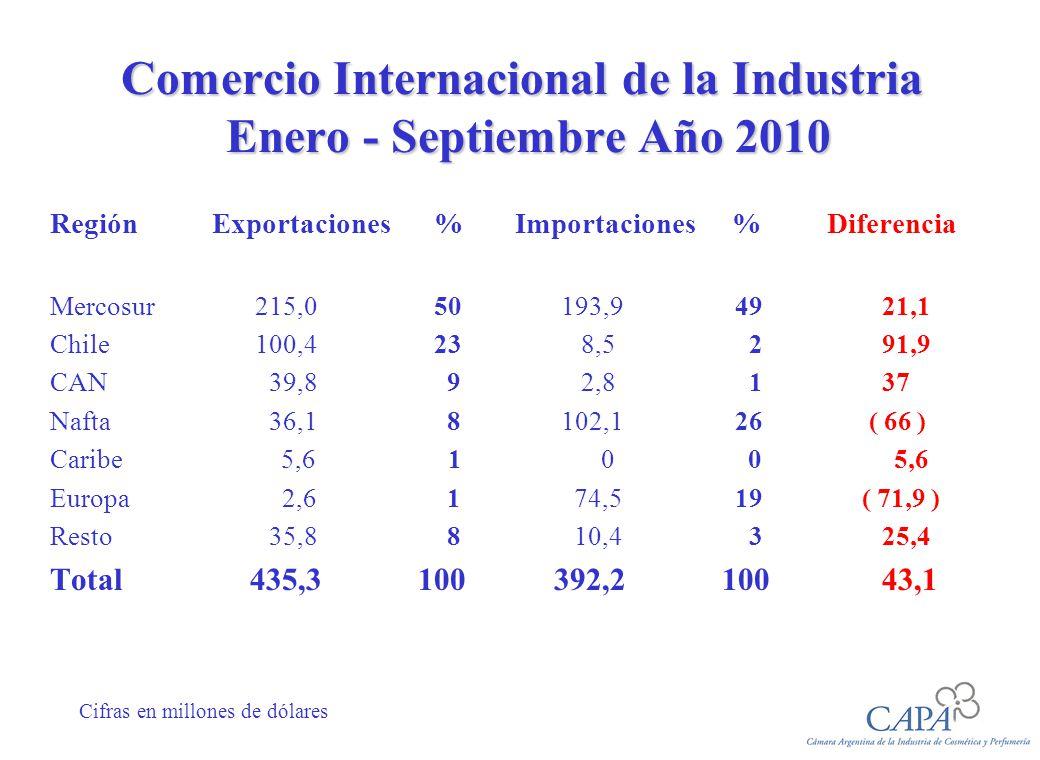 Comercio Internacional de la Industria Enero - Septiembre Año 2010 Región Exportaciones% Importaciones % Diferencia Mercosur 215,050 193,9 49 21,1 Chile 100,4 23 8,5 2 91,9 CAN 39,8 9 2,8 1 37 Nafta 36,1 8 102,1 26 ( 66 ) Caribe 5,6 1 0 0 5,6 Europa 2,6 1 74,5 19 ( 71,9 ) Resto 35,8 8 10,4 3 25,4 Total 435,3 100 392,2100 43,1 Cifras en millones de dólares