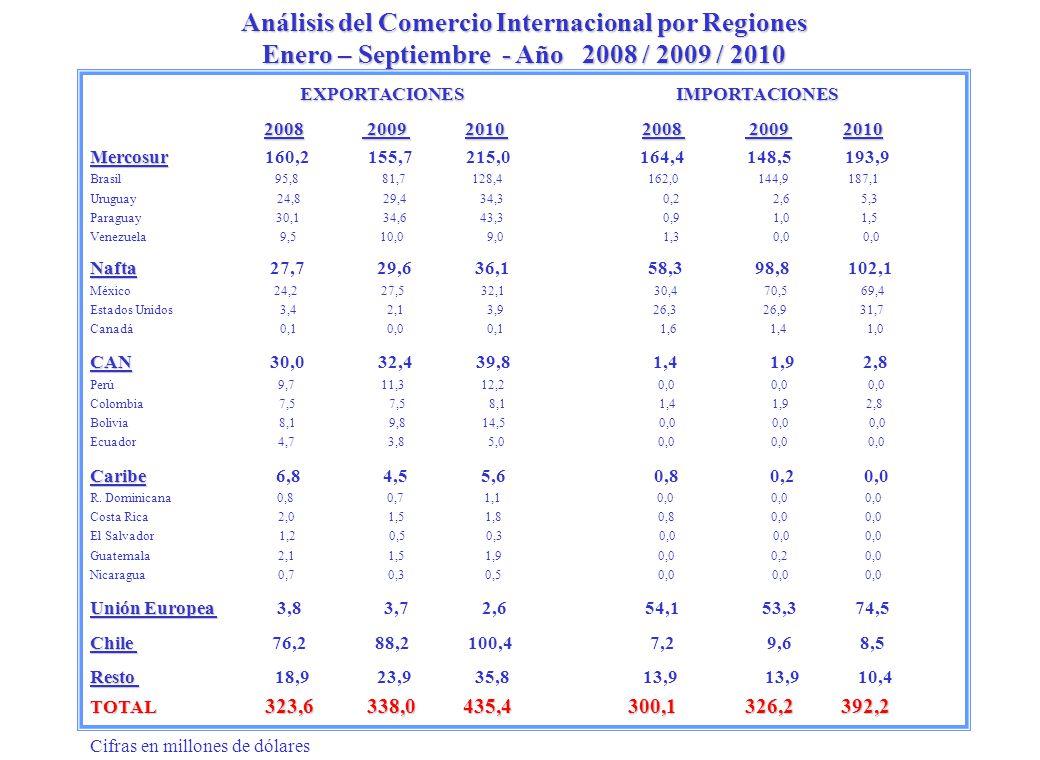 Análisis del Comercio Internacional por Regiones Enero – Septiembre - Año 2008 / 2009 / 2010 EXPORTACIONES IMPORTACIONES 2008 2009 2010 2008 2009 2010 Mercosur Mercosur 160,2 155,7 215,0 164,4 148,5 193,9 Brasil 95,8 81,7 128,4 162,0 144,9 187,1 Uruguay 24,8 29,4 34,3 0,2 2,6 5,3 Paraguay 30,1 34,6 43,3 0,9 1,0 1,5 Venezuela 9,5 10,0 9,0 1,3 0,0 0,0 Nafta Nafta 27,7 29,6 36,1 58,3 98,8 102,1 México 24,2 27,5 32,1 30,4 70,5 69,4 Estados Unidos 3,4 2,1 3,9 26,3 26,9 31,7 Canadá 0,1 0,0 0,1 1,6 1,4 1,0 CAN CAN 30,0 32,4 39,8 1,4 1,9 2,8 Perú 9,7 11,3 12,2 0,0 0,0 0,0 Colombia 7,5 7,5 8,1 1,4 1,9 2,8 Bolivia 8,1 9,8 14,5 0,0 0,0 0,0 Ecuador 4,7 3,8 5,0 0,0 0,0 0,0 Caribe Caribe 6,8 4,5 5,6 0,8 0,2 0,0 R.