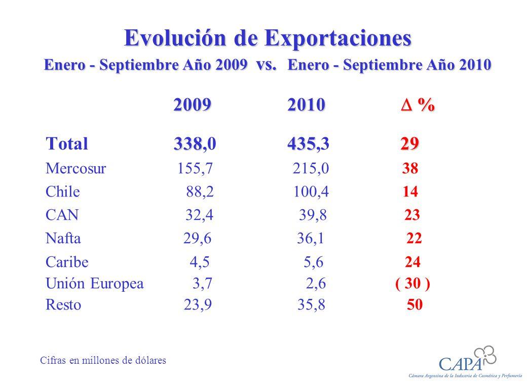 Evolución de Exportaciones Enero - Septiembre Año 2009 vs.