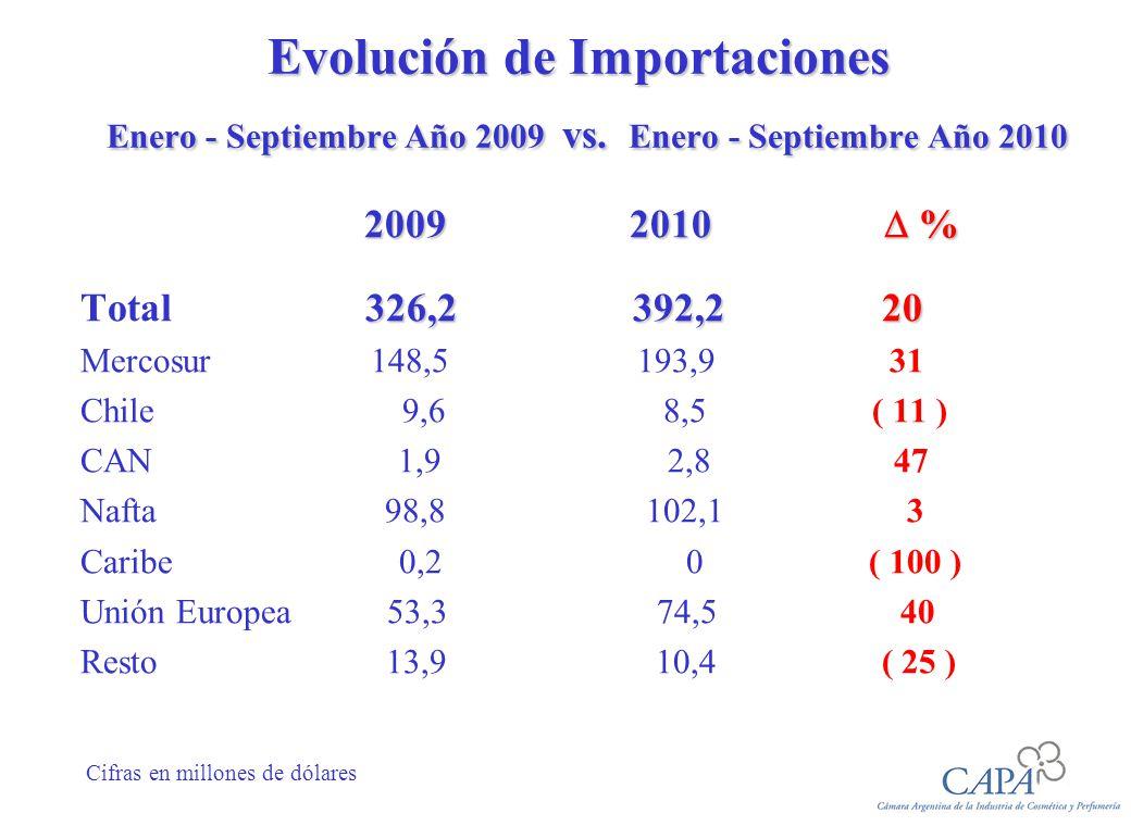 Evolución de Importaciones Enero - Septiembre Año 2009 vs.