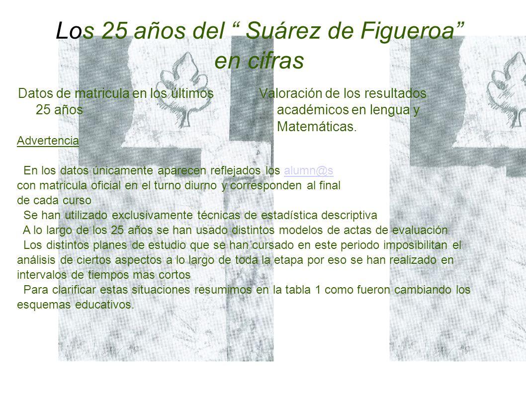 Los 25 años del Suárez de Figueroa en cifras Datos de matricula en los últimos 25 años Valoración de los resultados académicos en lengua y Matemáticas.