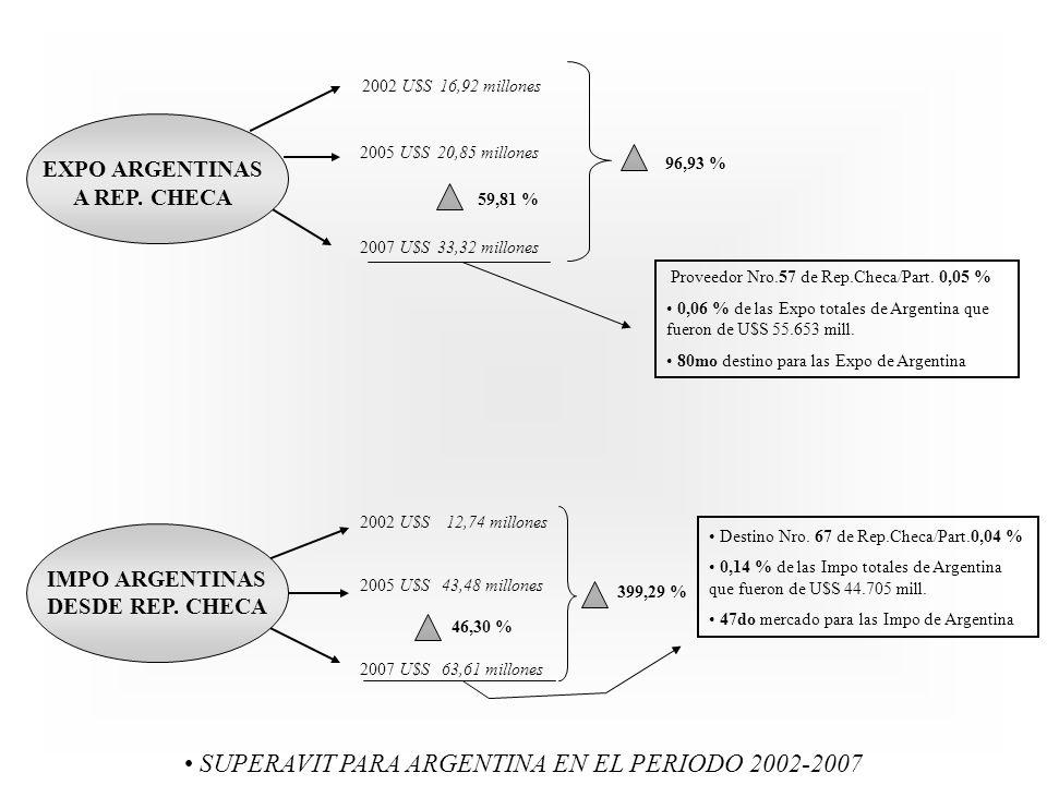 SUPERAVIT PARA ARGENTINA EN EL PERIODO 2002-2007 Proveedor Nro.57 de Rep.Checa/Part.