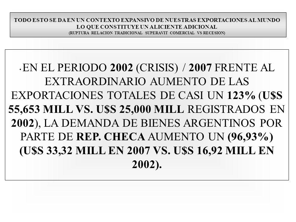TODO ESTO SE DA EN UN CONTEXTO EXPANSIVO DE NUESTRAS EXPORTACIONES AL MUNDO LO QUE CONSTITUYE UN ALICIENTE ADICIONAL (RUPTURA RELACION TRADICIONAL SUPERAVIT COMERCIAL VS RECESION) EN EL PERIODO 2002 (CRISIS) / 2007 FRENTE AL EXTRAORDINARIO AUMENTO DE LAS EXPORTACIONES TOTALES DE CASI UN 123% (U$S 55,653 MILL VS.