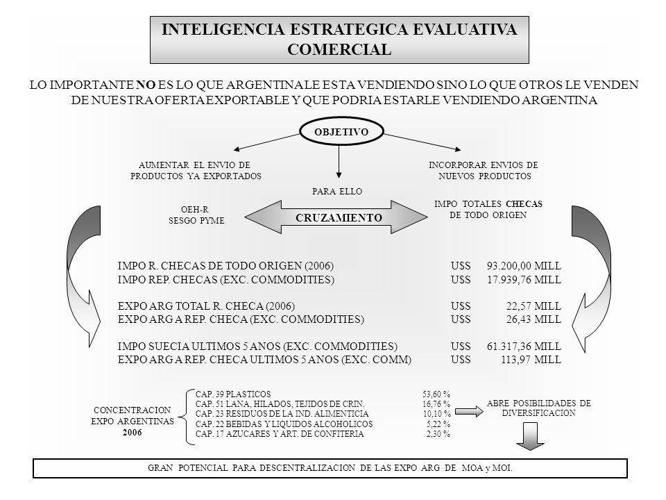 INTELIGENCIA ESTRATEGICA EVALUATIVA COMERCIAL LO IMPORTANTE NO ES LO QUE ARGENTINA LE ESTA VENDIENDO SINO LO QUE OTROS LE VENDEN DE NUESTRA OFERTA EXPORTABLE Y QUE PODRIA ESTARLE VENDIENDO ARGENTINA AUMENTAR EL ENVIO DE PRODUCTOS YA EXPORTADOS INCORPORAR ENVIOS DE NUEVOS PRODUCTOS OEH-R SESGO PYME IMPO TOTALES CHECAS DE TODO ORIGEN OBJETIVO PARA ELLO CRUZAMIENTO IMPO R.