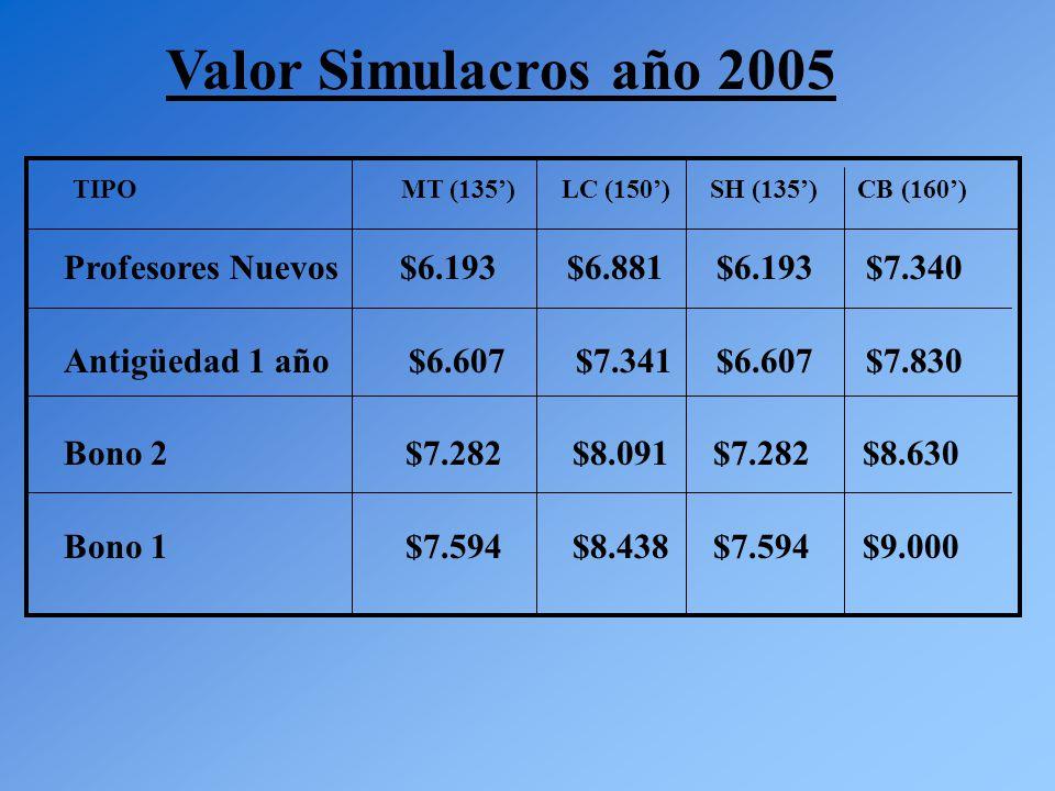 Valor Simulacros año 2005 TIPO MT (135') LC (150') SH (135') CB (160') Profesores Nuevos $6.193 $6.881 $6.193 $7.340 Antigüedad 1 año $6.607 $7.341 $6.607 $7.830 Bono 2 $7.282 $8.091 $7.282 $8.630 Bono 1 $7.594 $8.438 $7.594 $9.000