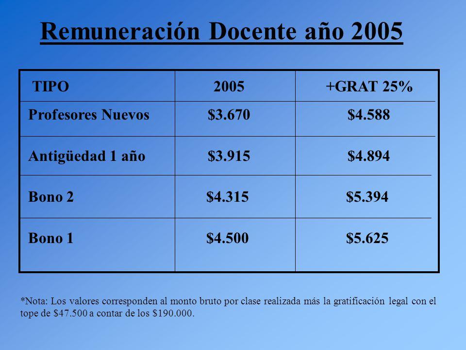 Remuneración Docente año 2005 TIPO 2005 +GRAT 25% Profesores Nuevos $3.670 $4.588 Antigüedad 1 año $3.915 $4.894 Bono 2 $4.315 $5.394 Bono 1 $4.500 $5.625 *Nota: Los valores corresponden al monto bruto por clase realizada más la gratificación legal con el tope de $47.500 a contar de los $190.000.