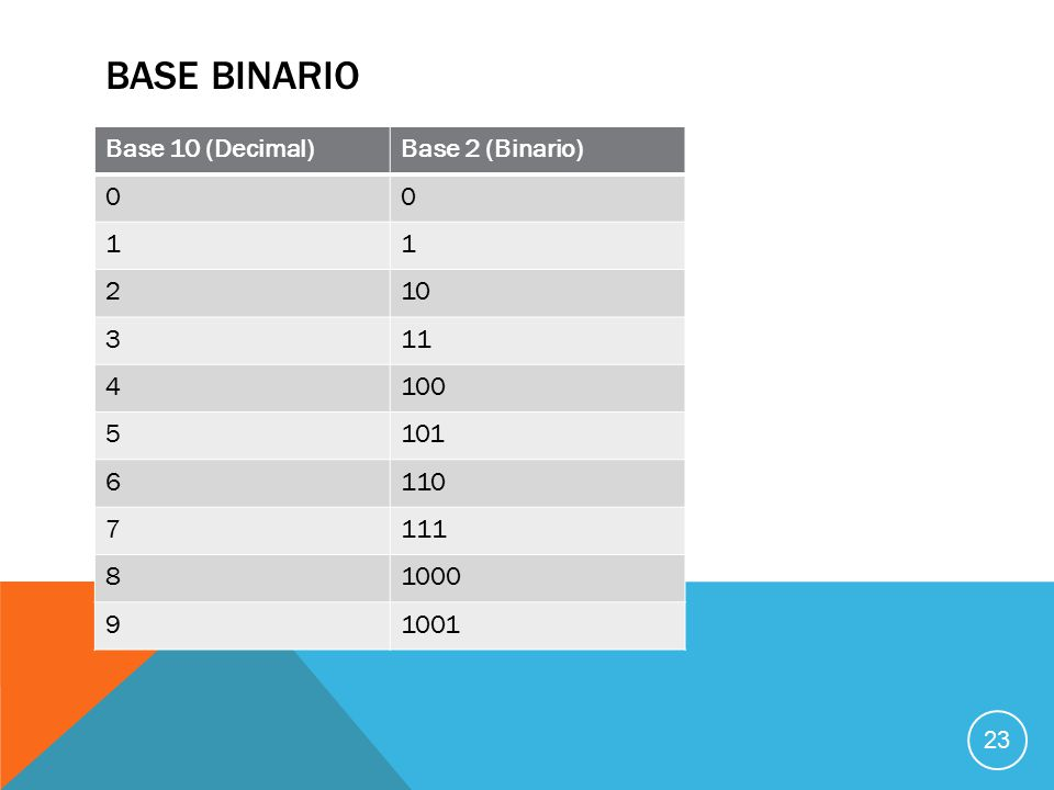 BASE BINARIO Base 10 (Decimal)Base 2 (Binario) 00 11 210 311 4100 5101 6110 7111 81000 91001 23