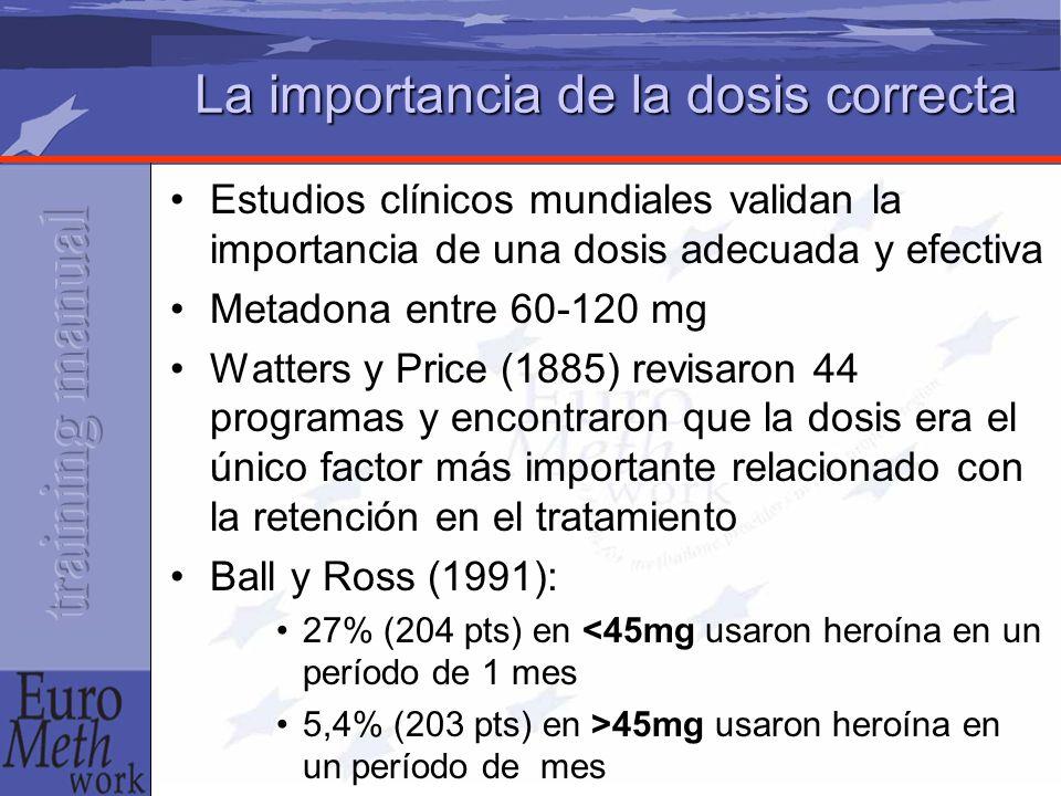 La importancia de la dosis correcta Estudios clínicos mundiales validan la importancia de una dosis adecuada y efectiva Metadona entre 60-120 mg Watters y Price (1885) revisaron 44 programas y encontraron que la dosis era el único factor más importante relacionado con la retención en el tratamiento Ball y Ross (1991): 27% (204 pts) en <45mg usaron heroína en un período de 1 mes 5,4% (203 pts) en >45mg usaron heroína en un período de mes