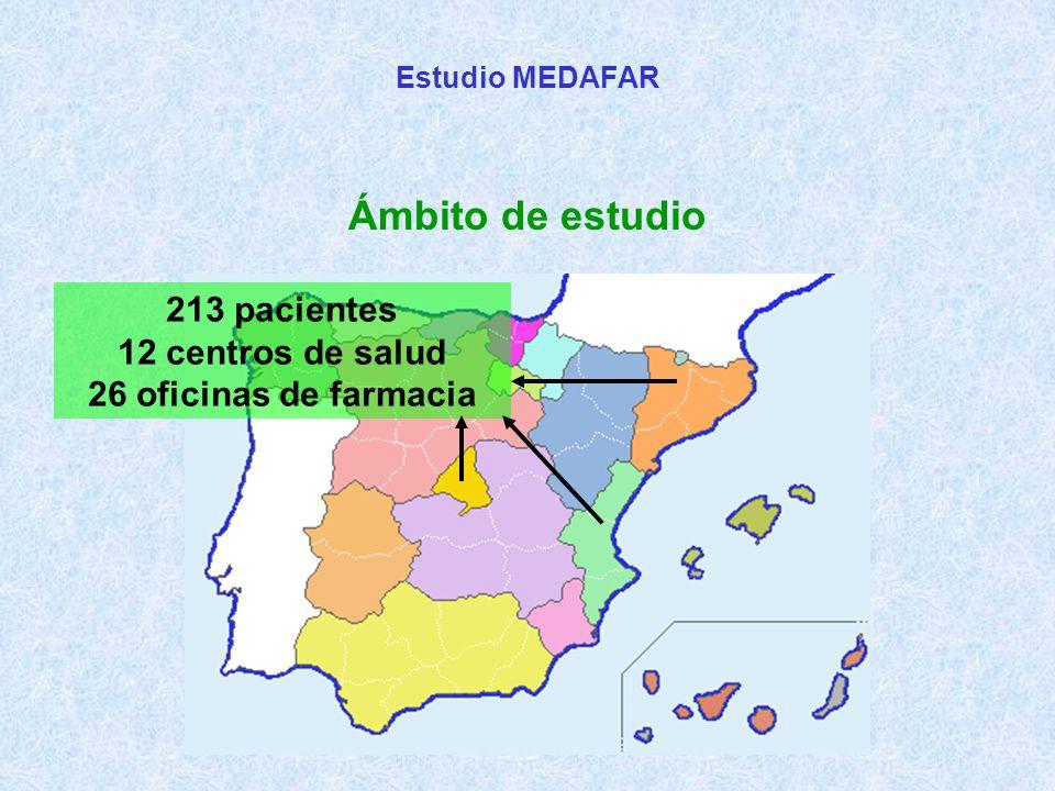 Estudio MEDAFAR Ámbito de estudio 213 pacientes 12 centros de salud 26 oficinas de farmacia