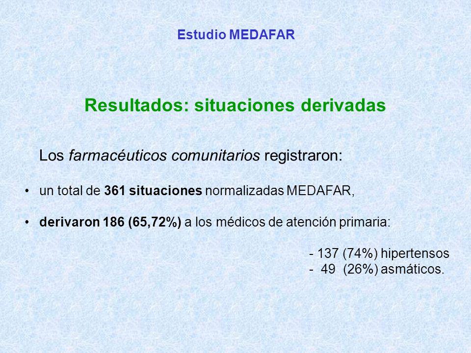 Estudio MEDAFAR Resultados: situaciones derivadas Los farmacéuticos comunitarios registraron: un total de 361 situaciones normalizadas MEDAFAR, derivaron 186 (65,72%) a los médicos de atención primaria: - 137 (74%) hipertensos - 49 (26%) asmáticos.