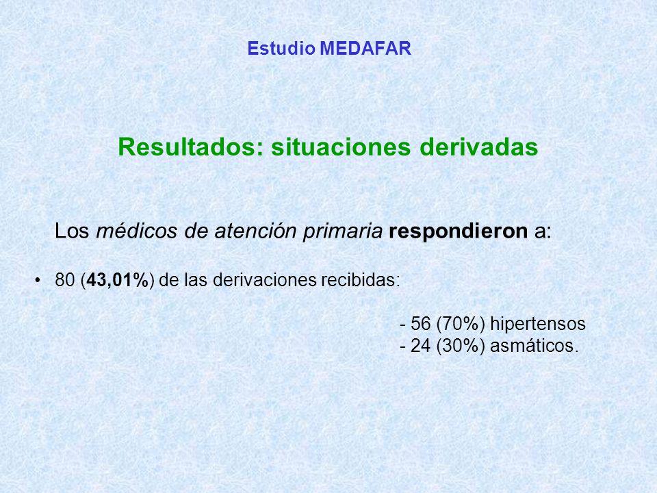 Estudio MEDAFAR Resultados: situaciones derivadas Los médicos de atención primaria respondieron a: 80 (43,01%) de las derivaciones recibidas: - 56 (70%) hipertensos - 24 (30%) asmáticos.